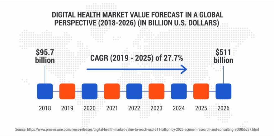 mHealth-Market-Value