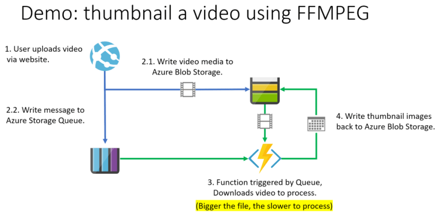 FFMPEG Process with Functions