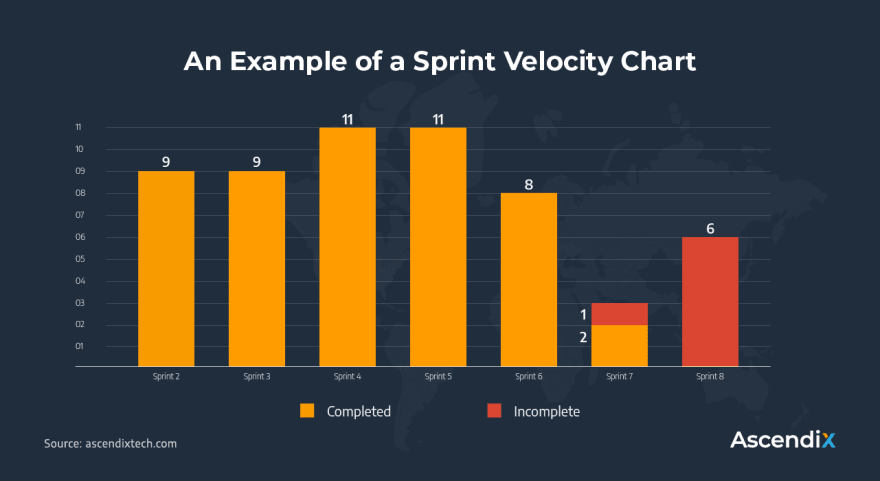 An Example of Sprint Velocity Chart