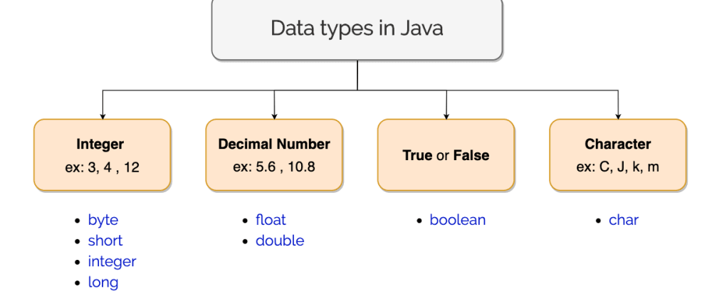 Cover image for Data Types In Java