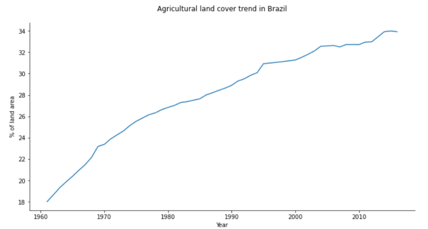 line-chart-brazil-agriculture-land.png