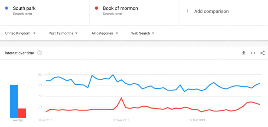 An example of the google trends platform