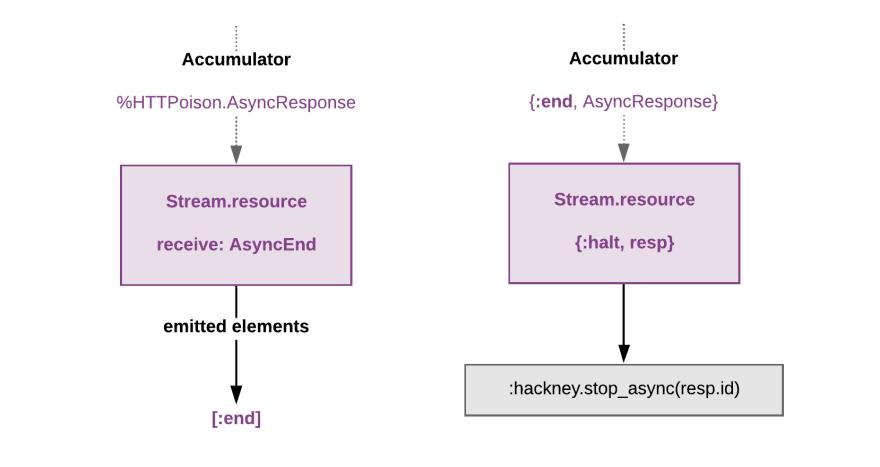 AsyncEnd, emits :end and :halt