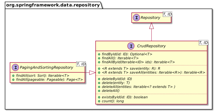 Spring Data Repository class diagram