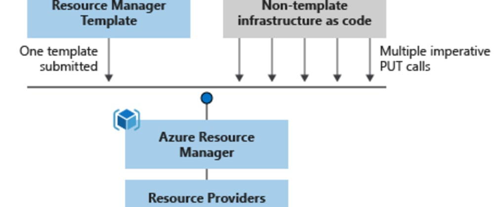 Cover image for Learn to manage  Azure resources using ARM templates, with these 6 LEARN modules