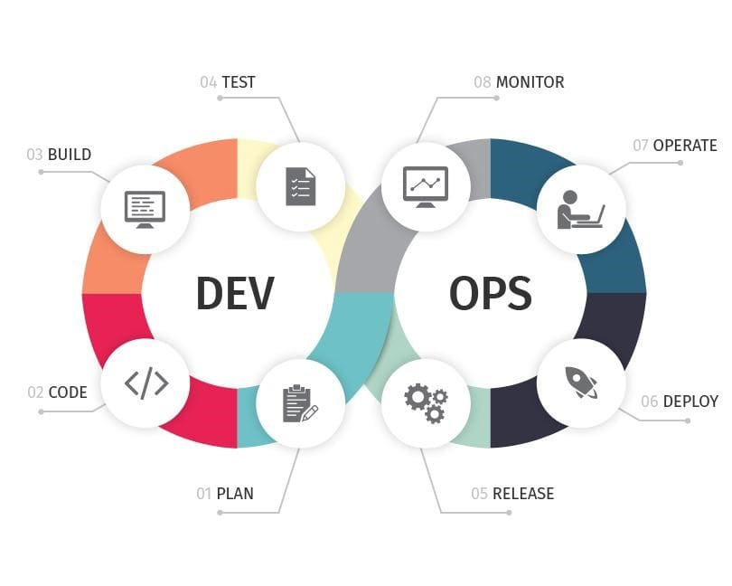 DevOps in 3 Sentences - DEV Community 👩‍💻👨‍💻