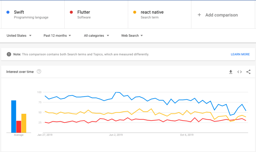 image comparing Google search trends