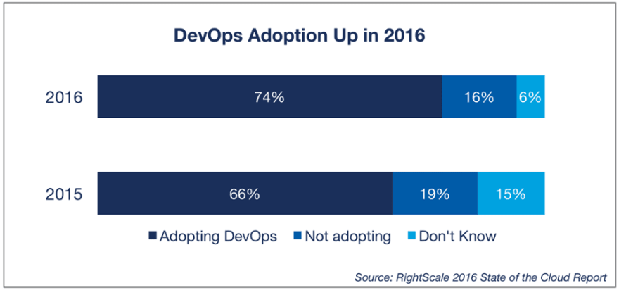 DevOps trend adoption