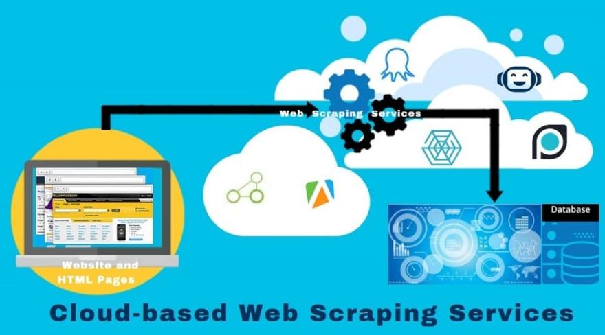 Best Cloud based Web Scraping