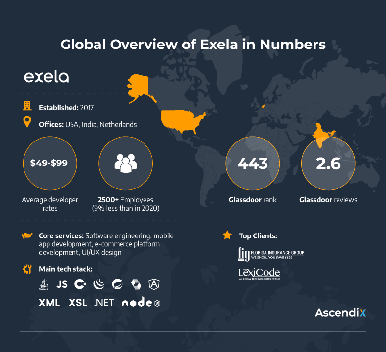 Global Overview of Exela in Numbers