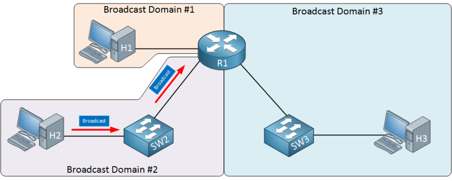 https://cdn.networklessons.com/wp-content/uploads/2016/11/xrouter-breaks-broadcast-domain.png.pagespeed.ic.FzR4ox_5t4.png