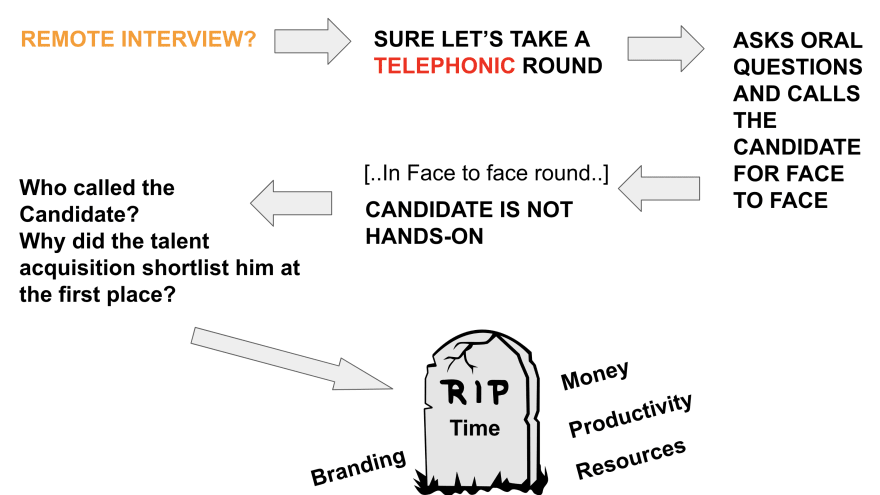 Image describing loop-holes in the current process of taking remote tech interviews