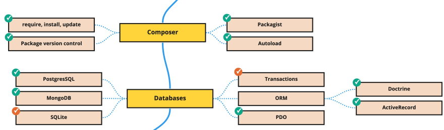 PHP Backend Roadmap (7)