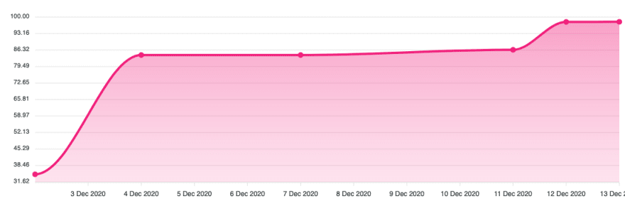 A line chart showing how code coverage for my sample project increased over time