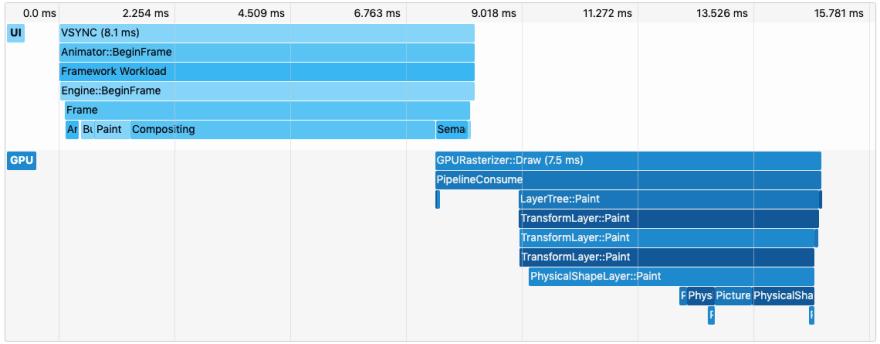 Captura de pantalla de eventos de línea de tiempo para un marco