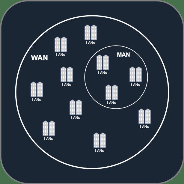 LANs in MANs in WAN - also LANs in WAN