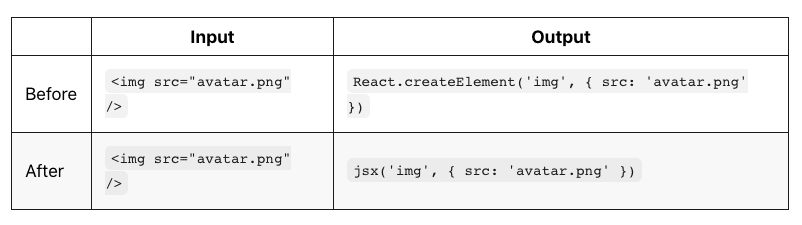 Replacing React's createElement function