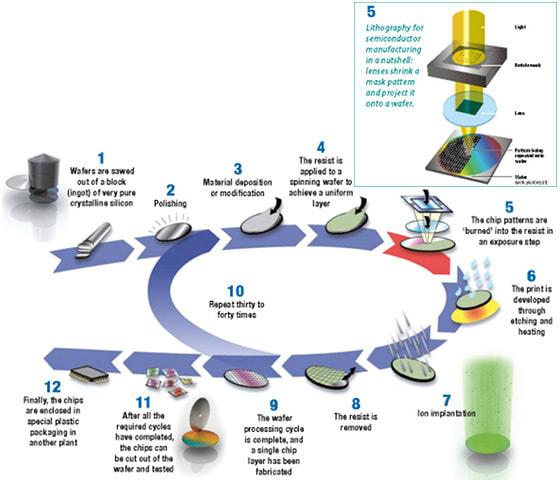 ASML Process