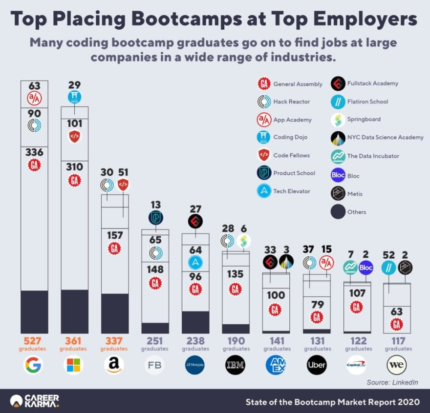 Top Employers Infographic