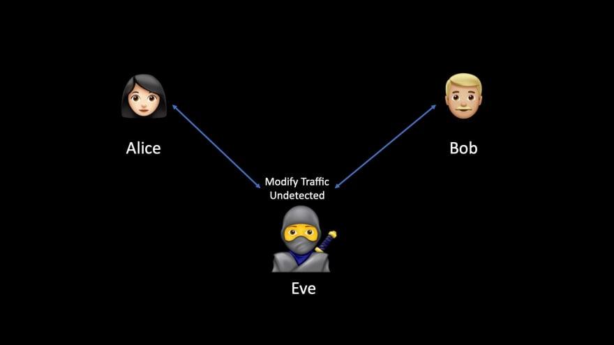Eve is modifying traffic