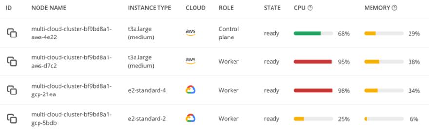autoscaling multi cloud