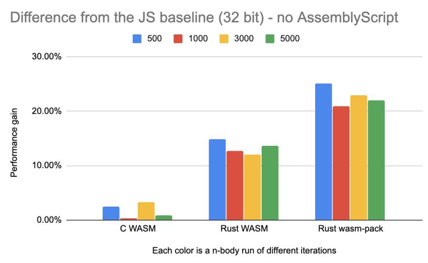 32-bit without AssemblyScript
