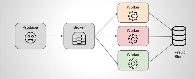 Optimizing Celery for Workloads - DEV Community 👩 💻👨 💻