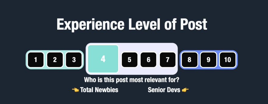 dev.to post management screen area to select post's targeted experience level between 1 and 10