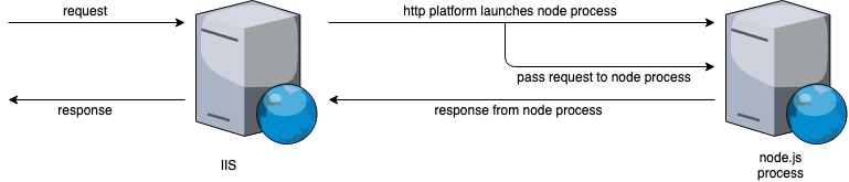 HTTP platform handler schema