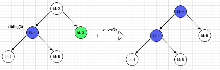 Actual result - remove(3)