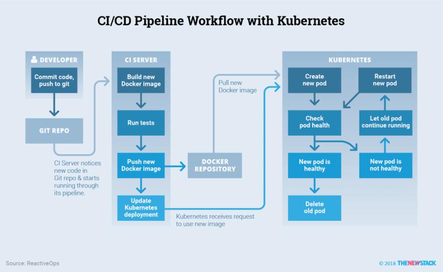 CI/CD Architecture