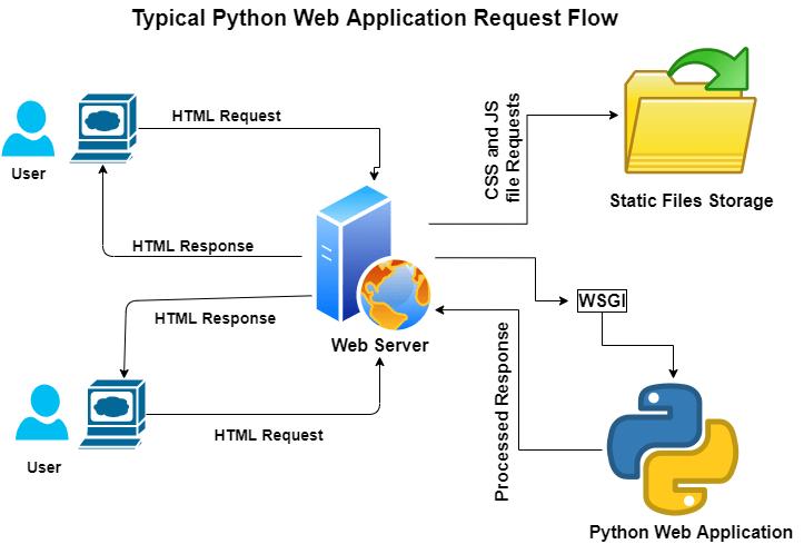 Python Web Request Flow