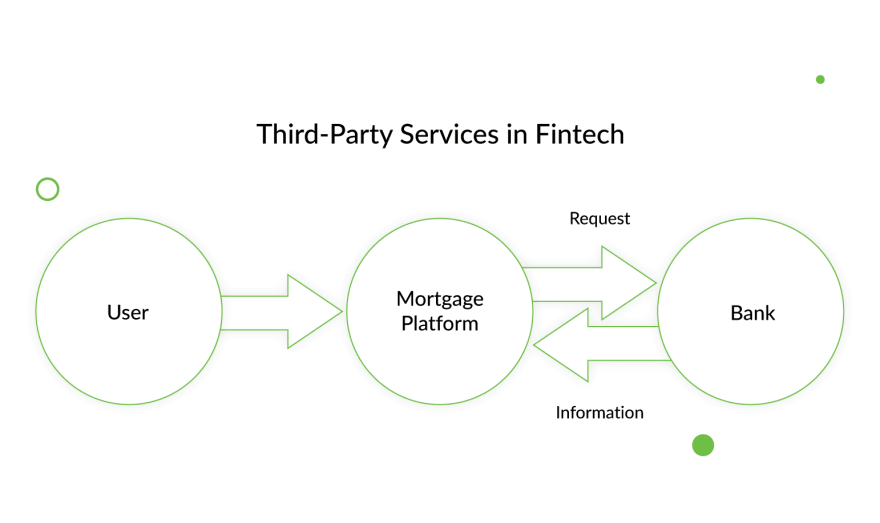 3rd-side services in Fintech