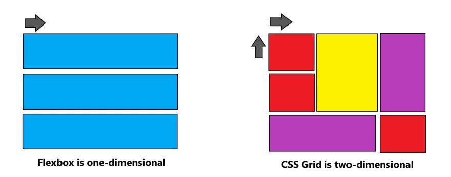 1D vs 2D