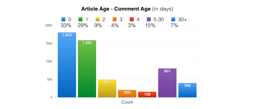 Cover image for Analysis of dev.to comment frequency over the lifetime of a post