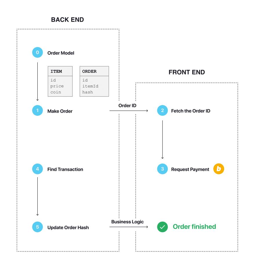 Minter Link Payment Flow