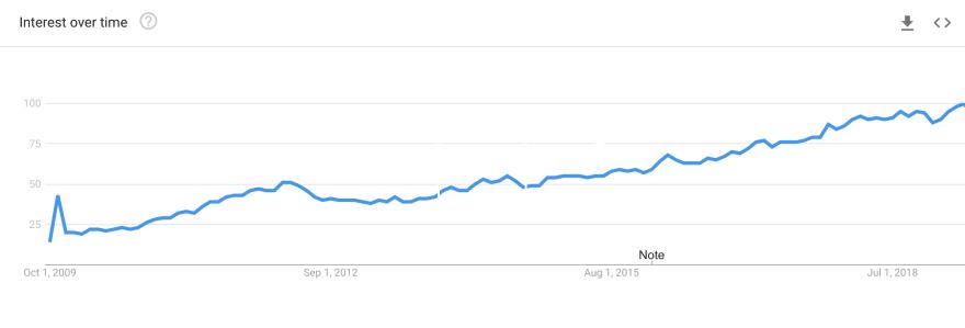 'Go' Google trend