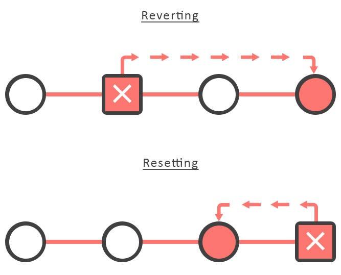 reset vs revert