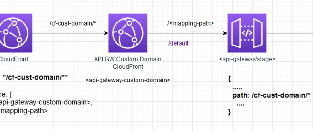 Cover image for CloudFront reverse proxy API Gateway to prevent CORS