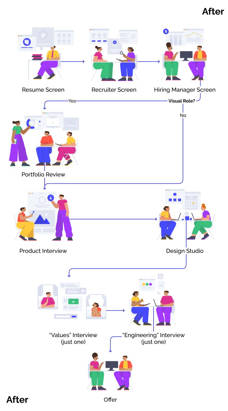 Interview loop after changes