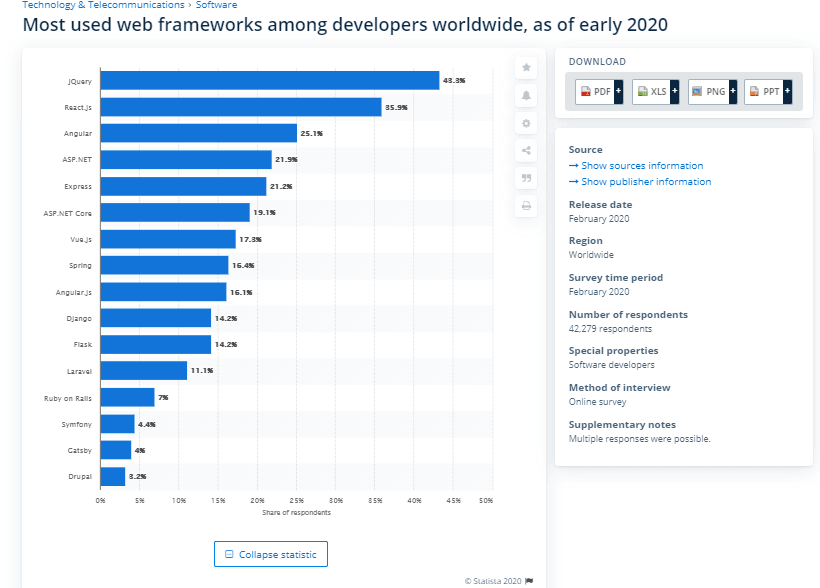 Most used web frameworks among developers worldwide, as of early 2020