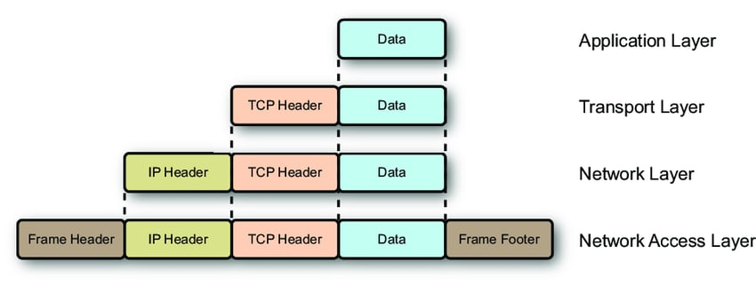 Encapsulation in OSI/TCPIP