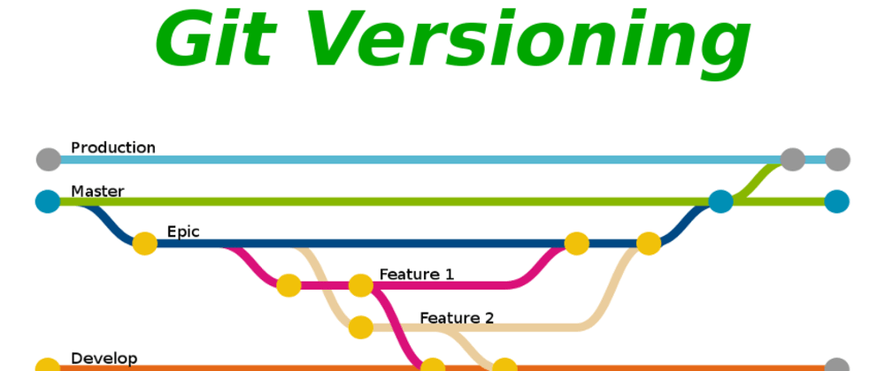 Cover image for Version control in Git