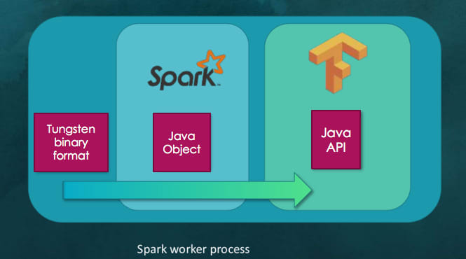 What is TensorFrames? TensorFlow + Apache Spark - DEV