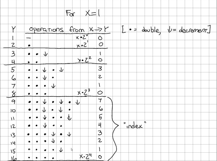 `idx` of each row