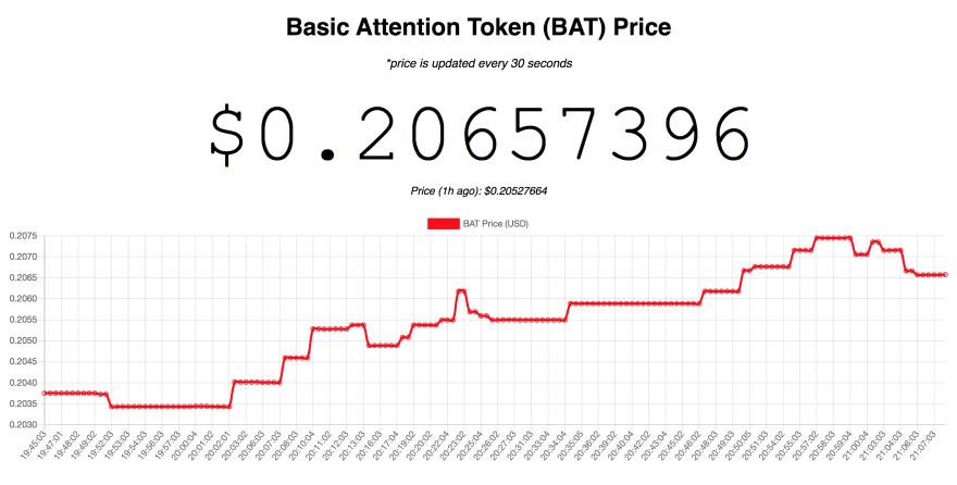 BAT Price