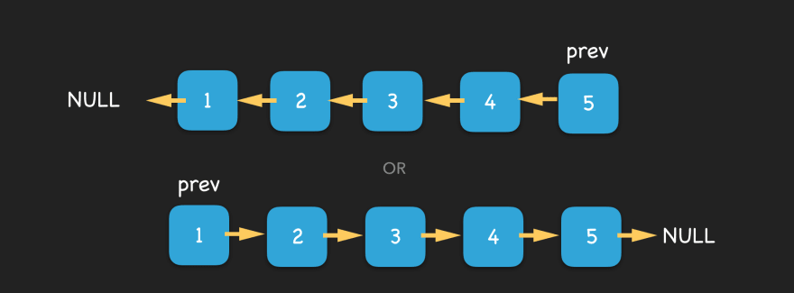 Two identical linked lists going in reverse direction