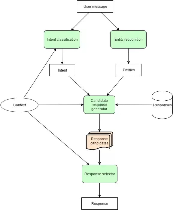 basic process of one type of chatbot