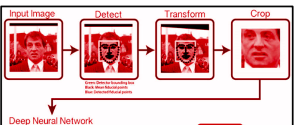 Cover image for Automated Attendance Management System Using Face Recognition