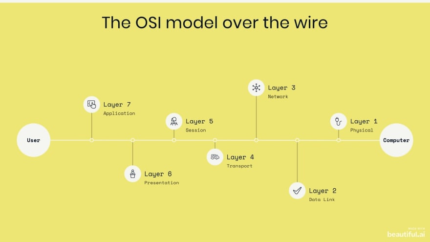 OSI Model over the wire